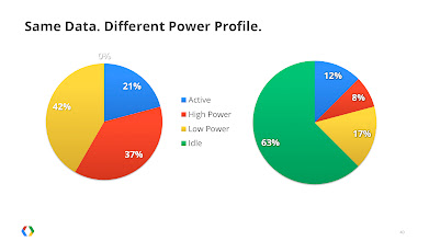 Photo: Defragmenting the traffic results in the battery being idle for 63% of the time versus 0%.