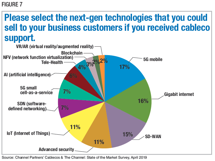 Figure 7: Please select the next-gen technologies that you could sell to your business customers if you received cableco support. Source: Channel Partners' Cablecos & The Channel: State of the Market Survey, April 2019