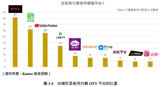 【新興領域:7月焦點3】疫正當中,你的「宅」指數有多高?-OTT產業的今昔與未來|FINDIT:臺灣新創募資第一站