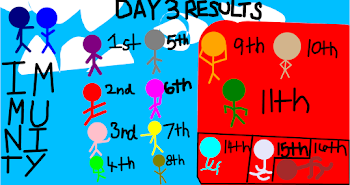 Sketchport Decathlon Day 3 Results