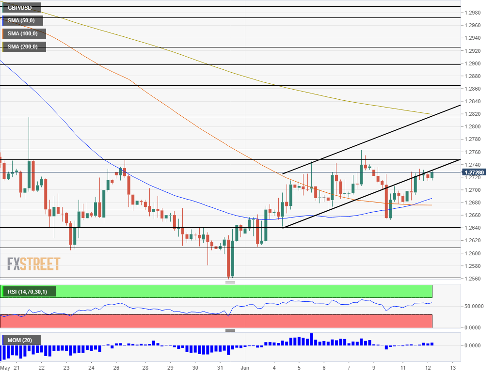 GBP USD technical analysis June 12 2019