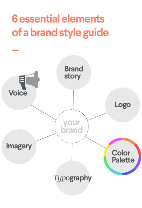 Branding guidelines key components