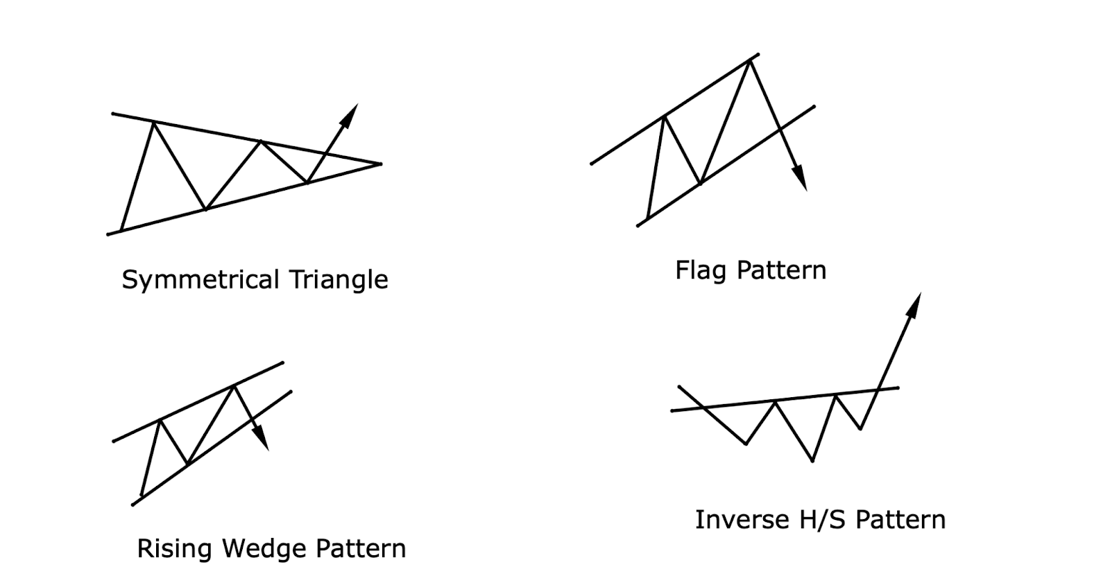 Examples of price action patterns.