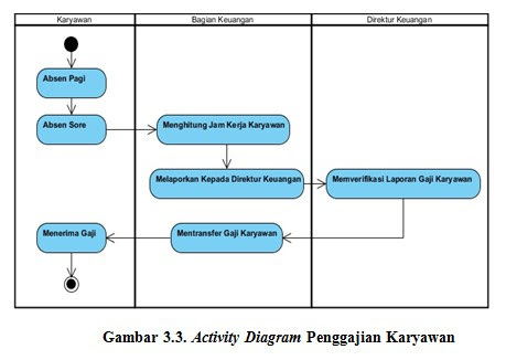 Si1114469120 widuri activity diagram penggajian karyawan yang berjalan saat ini terdapat ccuart Images