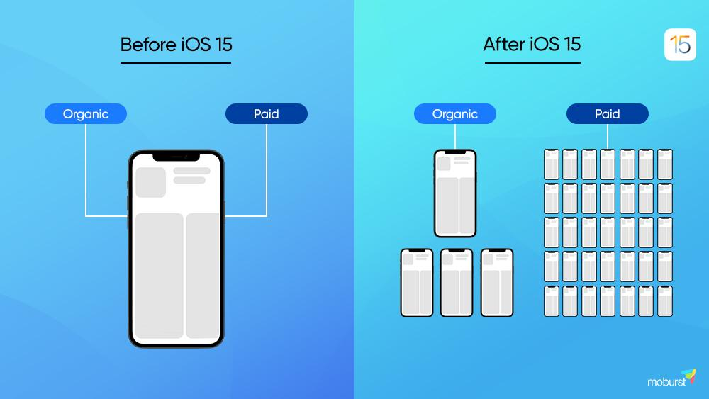 before iOS 15 vs. after infographic