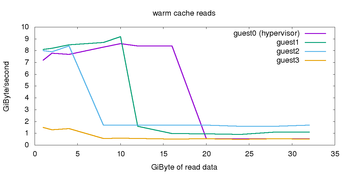 graph_hotcache_allguests.png