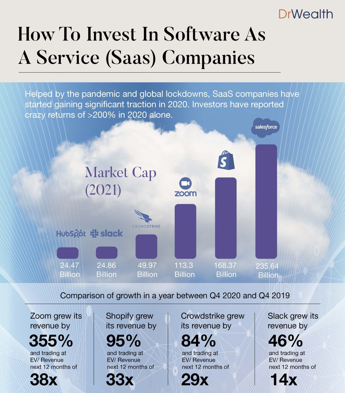 Invest in SaaS