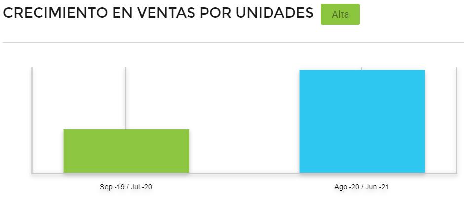 Gráfico comparativo de ventas cepillos para bebés en Brasil