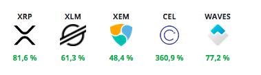 Монеты из топ-50, которые за последние 90 дней показали большую доходность, чем биткоин