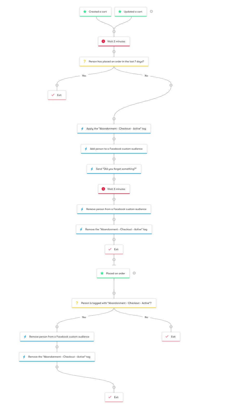 Shopper Activity API Cart Abandonment - Workflow Diagram