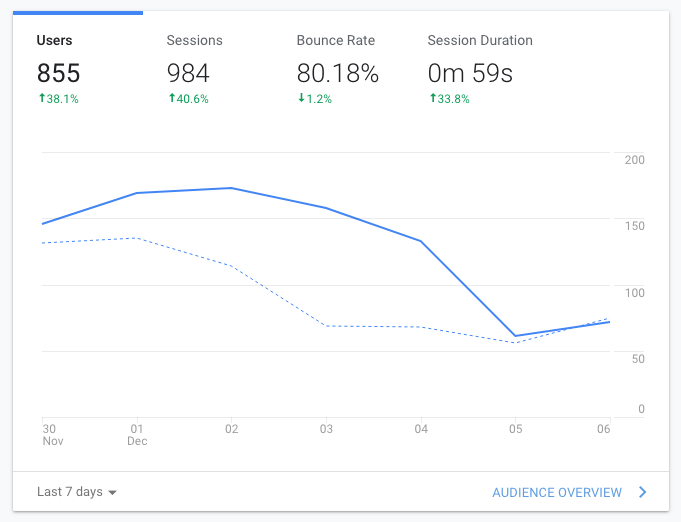 some examples of the website traffic KPI shown in graph form, including total users, sessions, bounce rate, and session duration