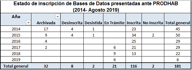 TABLA DE ESTADO DE INSCRIPCIÓN DE BASES DE DATOS