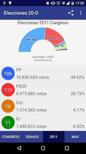 Elecciones 20-D