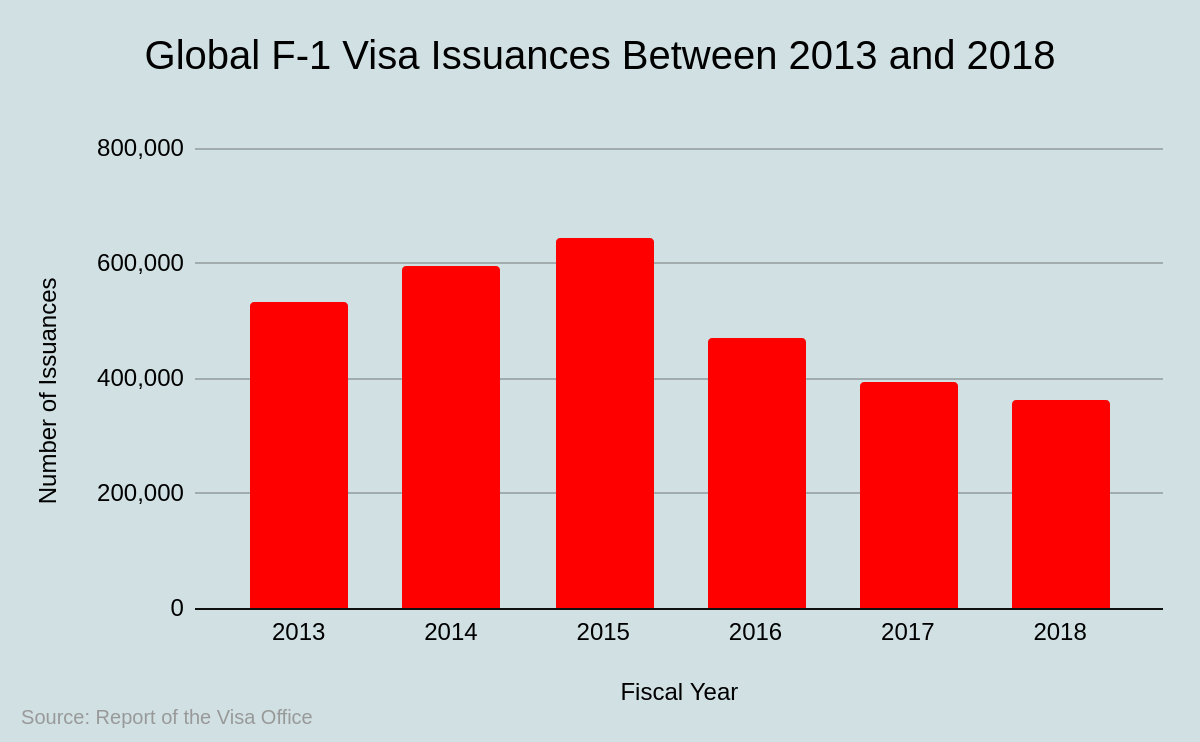 Global F-1 Visa Issuances Between 2013 and 2018