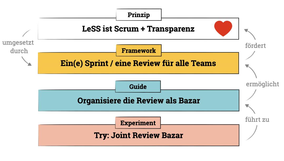 LeSS ist Scrum und Transparenz. Beispielhaftes Zusammenspiel von Prinzipien, Framework, Guides und Experimenten.