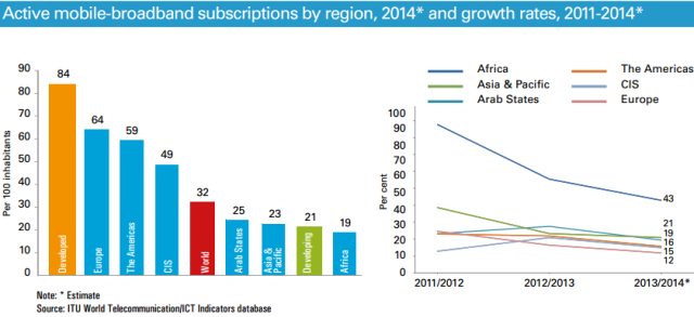 ITU statistics on mobile broadband for 2014