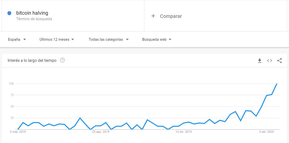 Búsquedas sobre Halving de Bitcoin en Google trends.