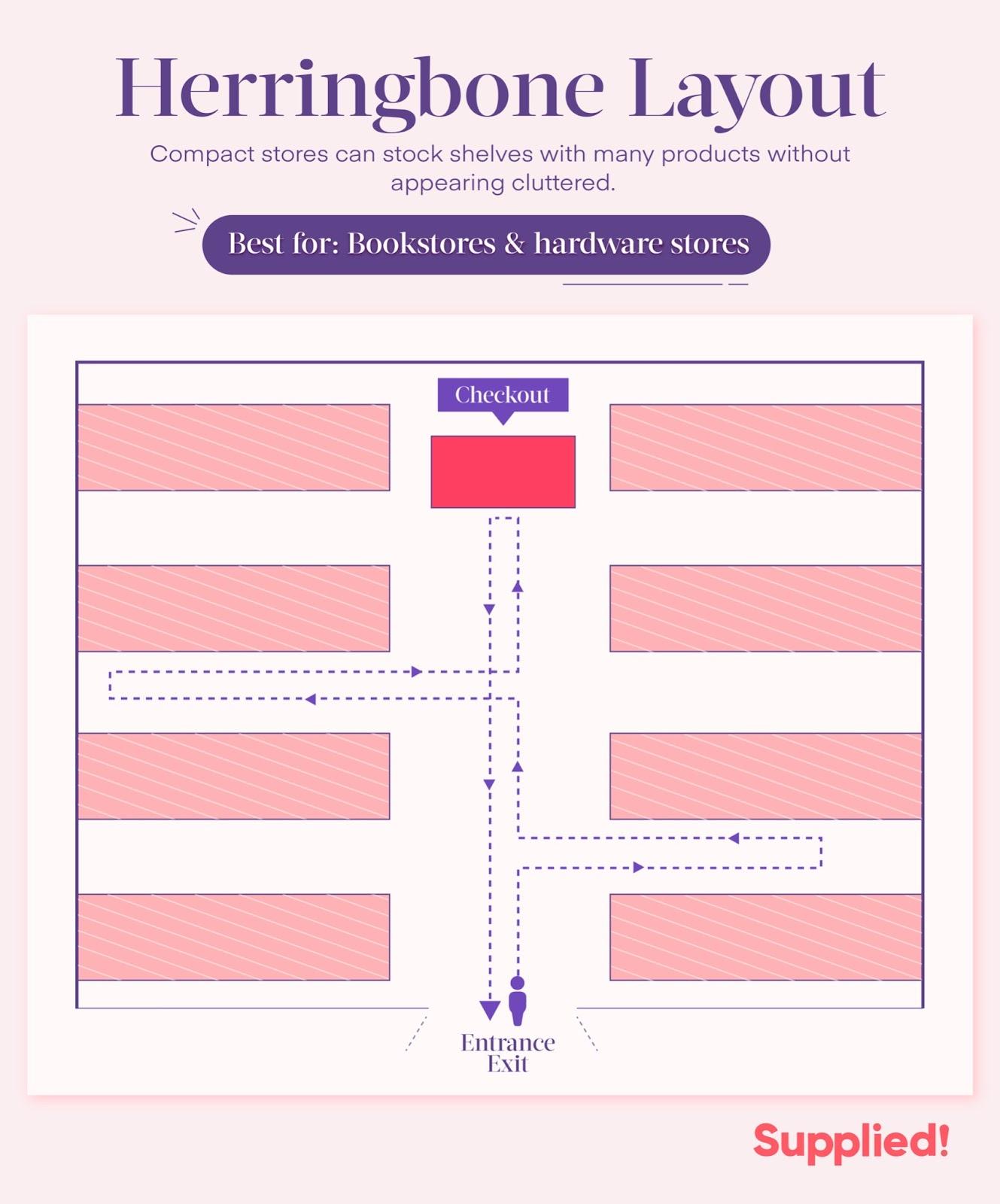 herringbone store layout