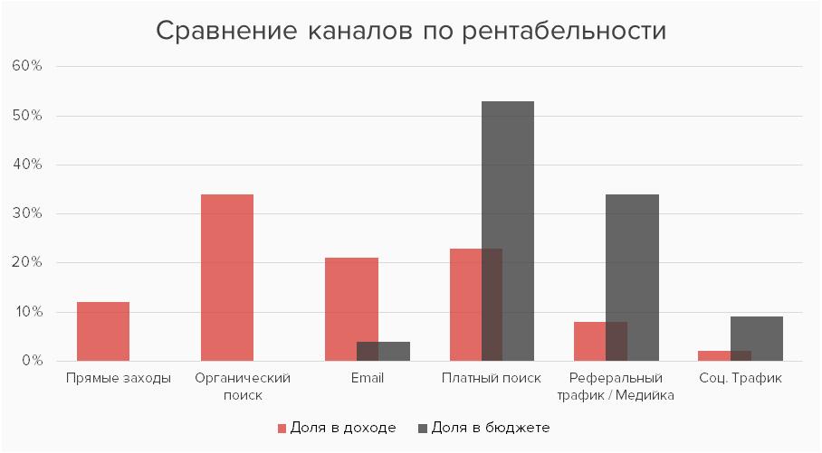ретабельность каналов.png
