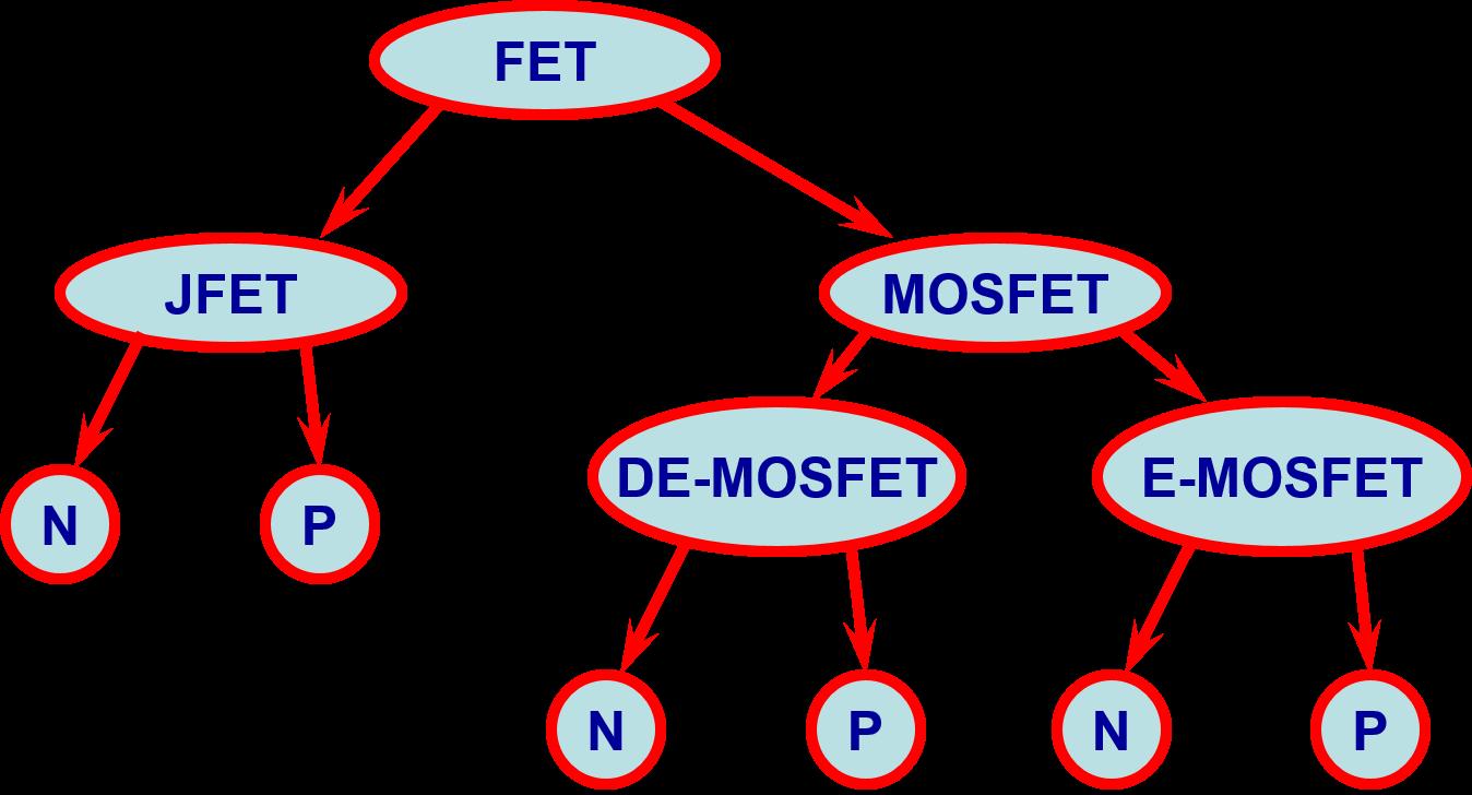 Sơ đồ phân loại FETs