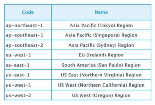 Here are examples of AWS Availability Zones. Source: Cloudability