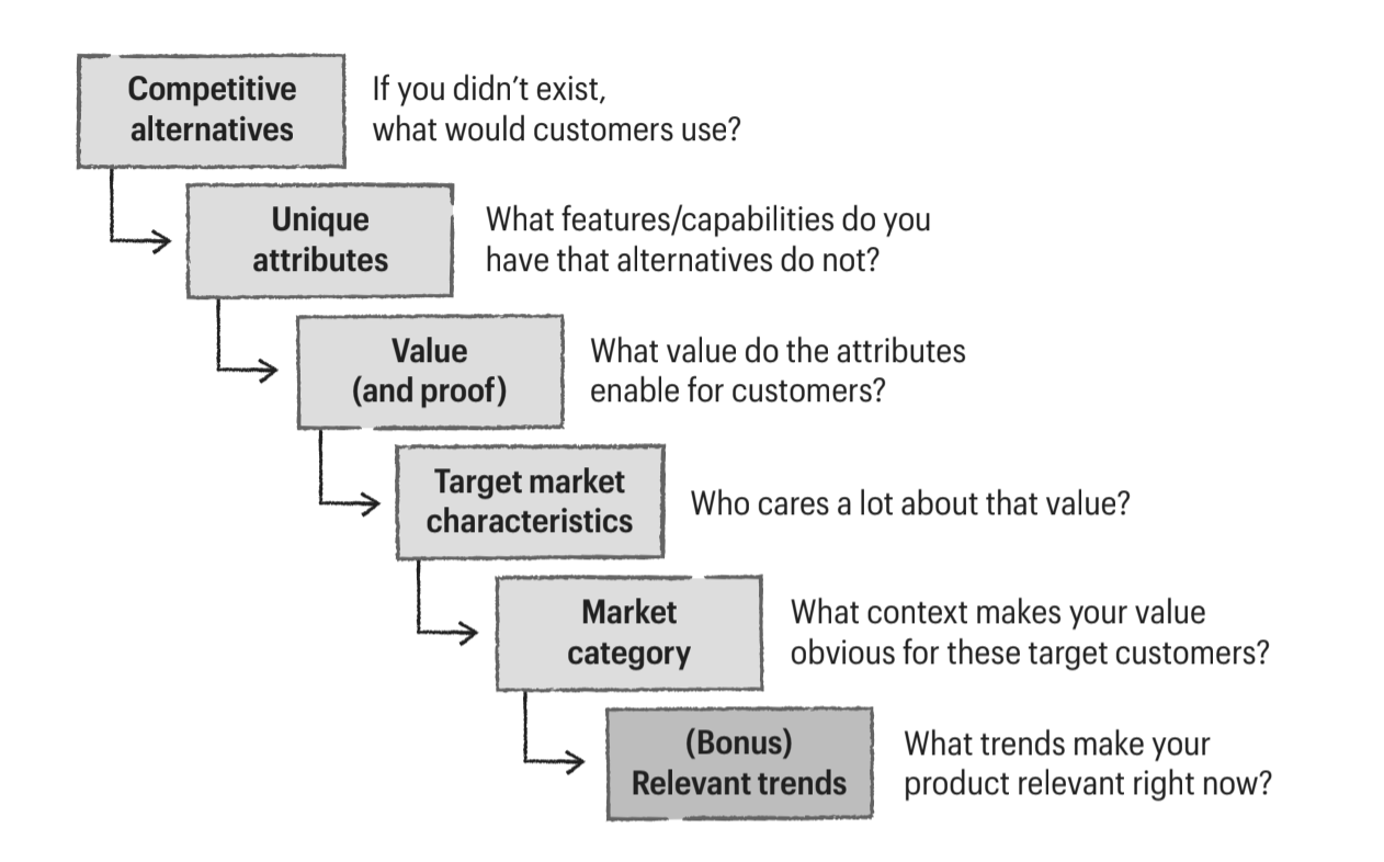 [Screenshot of the product positioning canvas steps. Source: Obviously Awesome]