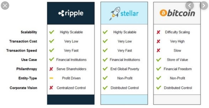 Ripple, Stellar and Bitcoin compared