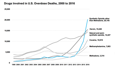 A graph showing the increase in drug use, especially heroin addiction.