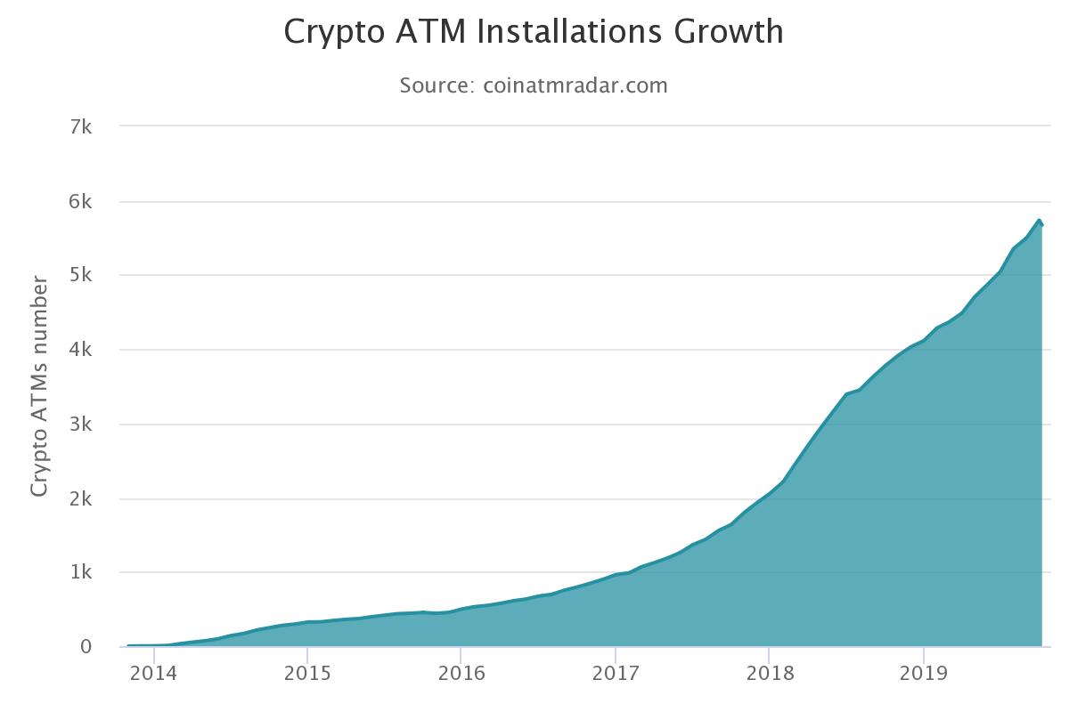 Graphique de croissance des installations Crypto ATM