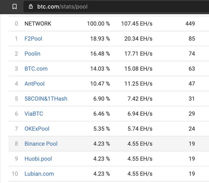 Screengrab of mining pool ranking shared by Changpeng Zhao