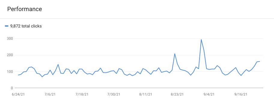Website traffic from a WordPress blog