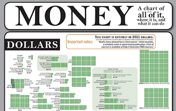 Photo: Featured in Visualization of the Week: The big chart of money http://radar.oreilly.com/2011/11/xkcd-money-visualization.html
