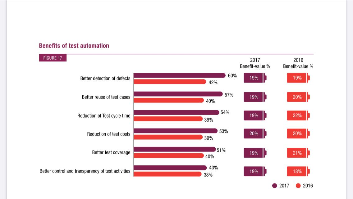 test-automation-benefits