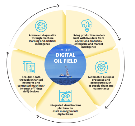 The Oil Field of the Future: More Connected, Predictive, and Real time Operations