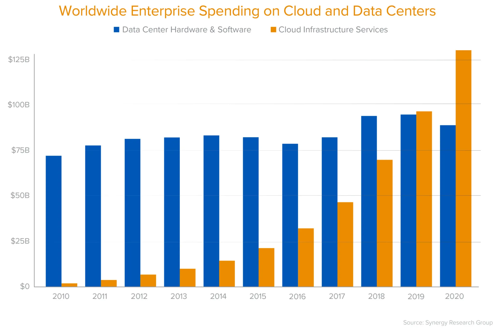 Enterprise Spending on Cloud and Data Centers