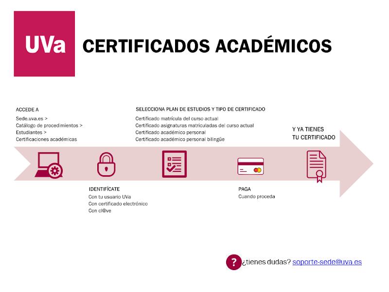 Solicitud electrónica de certificados académicos