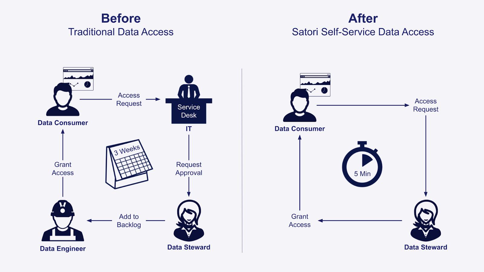 Satori Is Launching Self-Service Data Access
