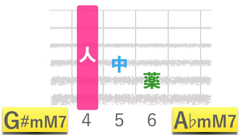 ギターコードG#mM7ジーシャープマイナーメジャーセブン|A♭mM7エーフラットマイナーメジャーセブンの押さえかたダイアグラム表