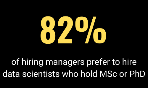 Hiring Managers still prefer to hire data scientists with MSc or PhD