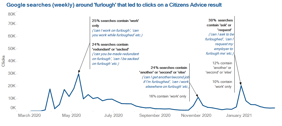 18 people helped every minute: What Citizens Advice data shows about the year everything changed
