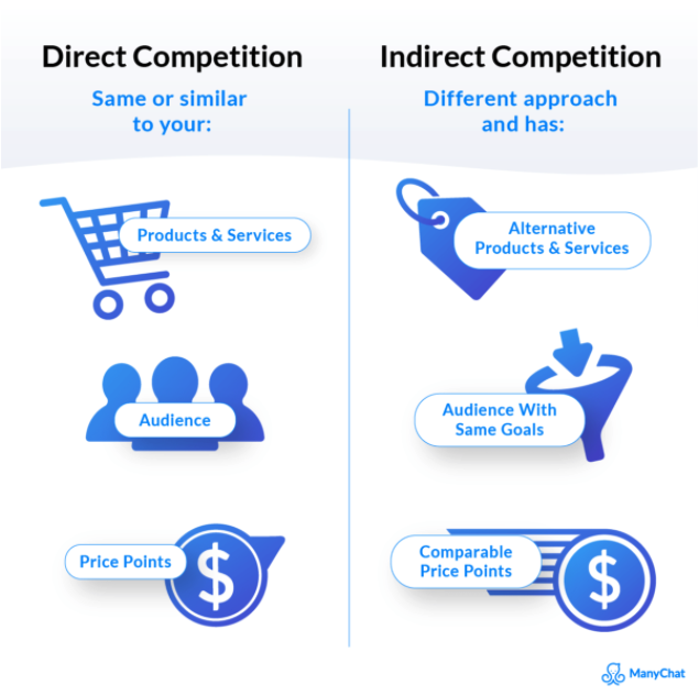 different between indirect and direct competition graphic