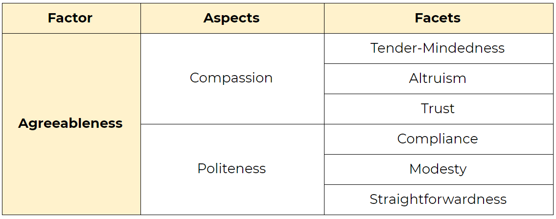 Faktor Agreeableness di dalam Big Five Personality Model. Aspect: Compassion and Politeness. Facet: Tender-Mindedness, Altruism, Trust, Compliance, Modesty, and Straightforwardness.