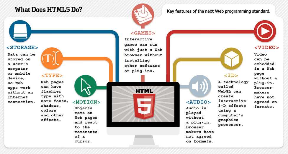 Html5  Case For Computing Structure