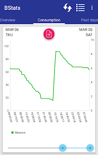 Battery Monitor Graph & Stats - náhled
