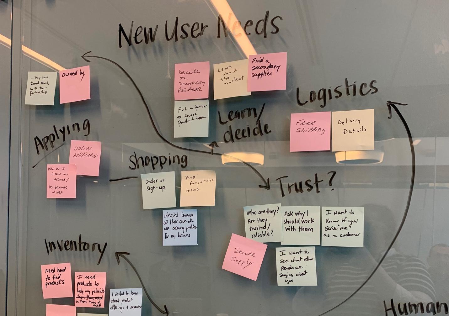 デザインに必要な要素の種類を定義するのに役立つように、付箋にアイデアを書き留めます。