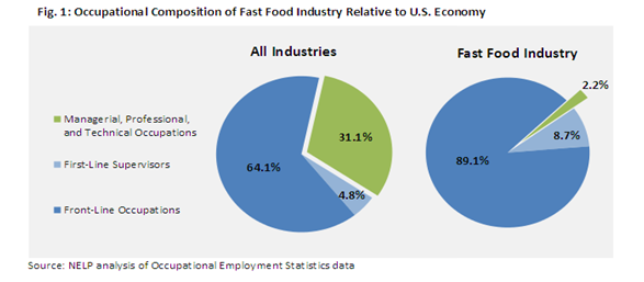 Occupational composition of fast food industry
