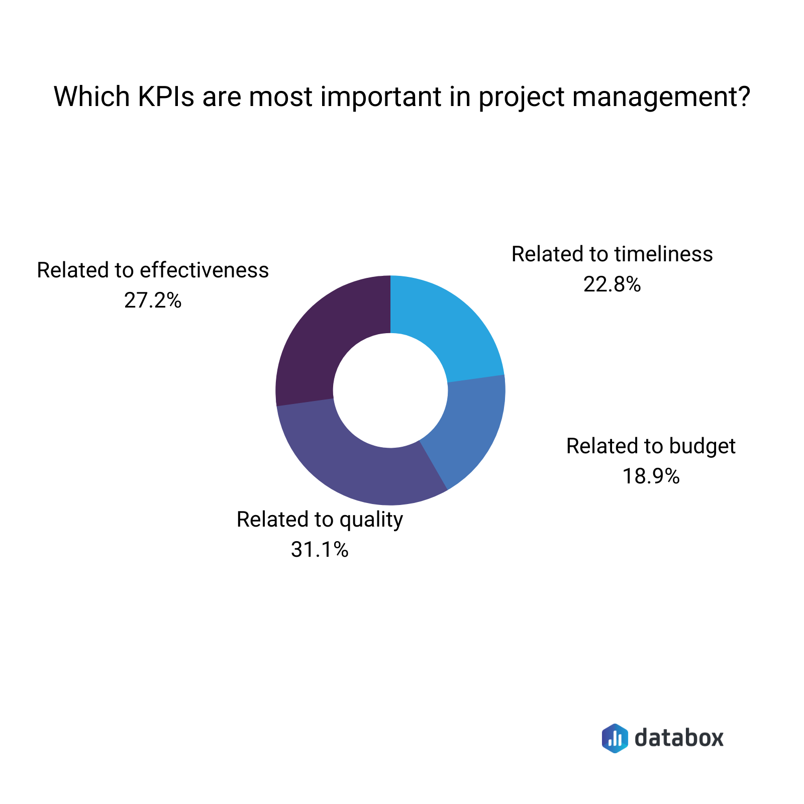 which kpis are most important in project management
