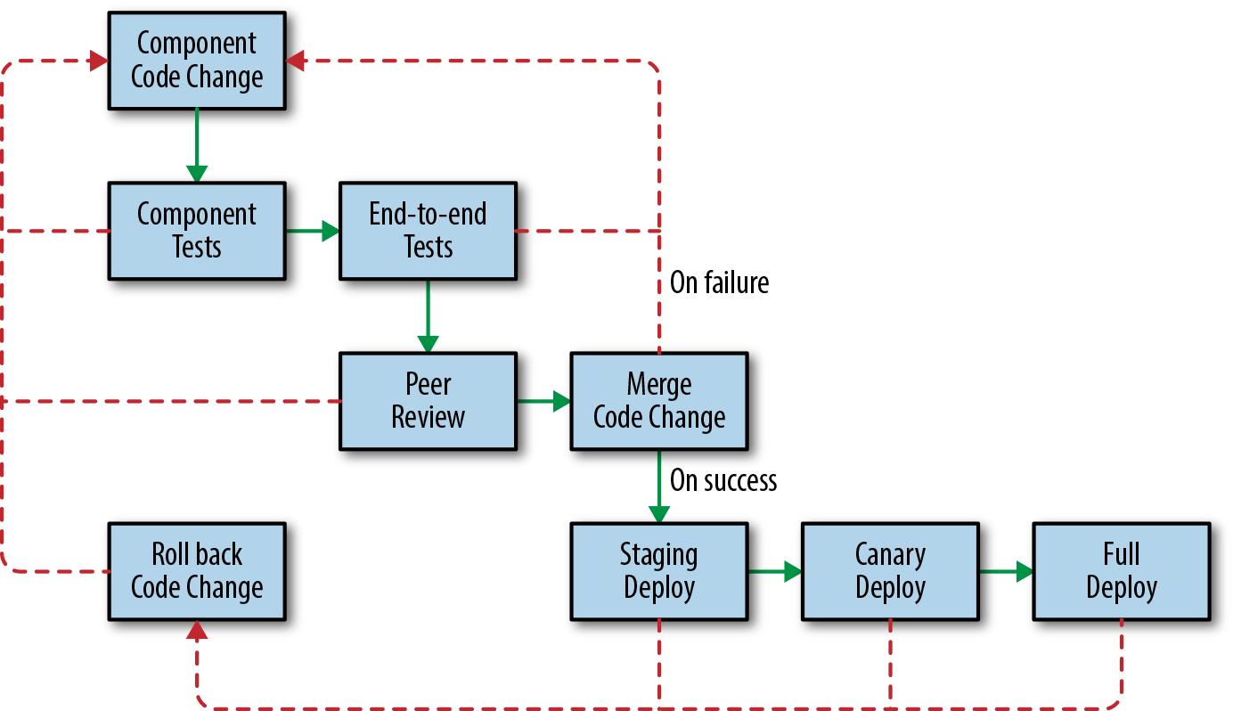 #development-process