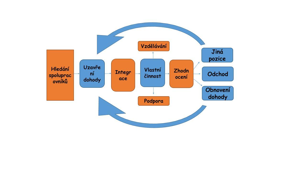 Cyklus dobrovolníka.pptx.jpg
