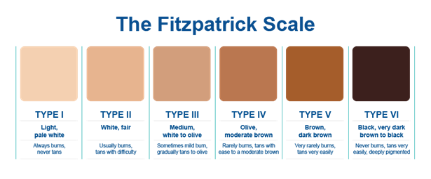 Dermatologist Fitzpatrick Scale